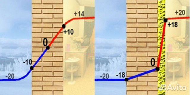Утепление пенопластом изнутри дома инновастрой.